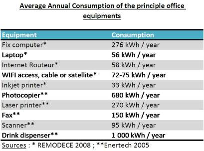 Table of the annuel energy consumption of offices' equipments