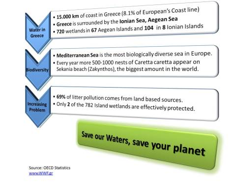 Key Figures Water ENG - Camille Delcoir
