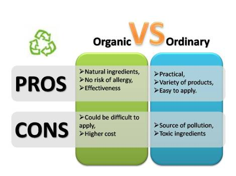 Organic vs ordinary credit: Camille Delcour