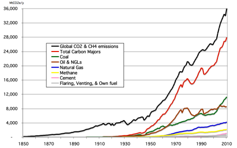 Global GHG emissions per sources Photo Credit: Climatic Change