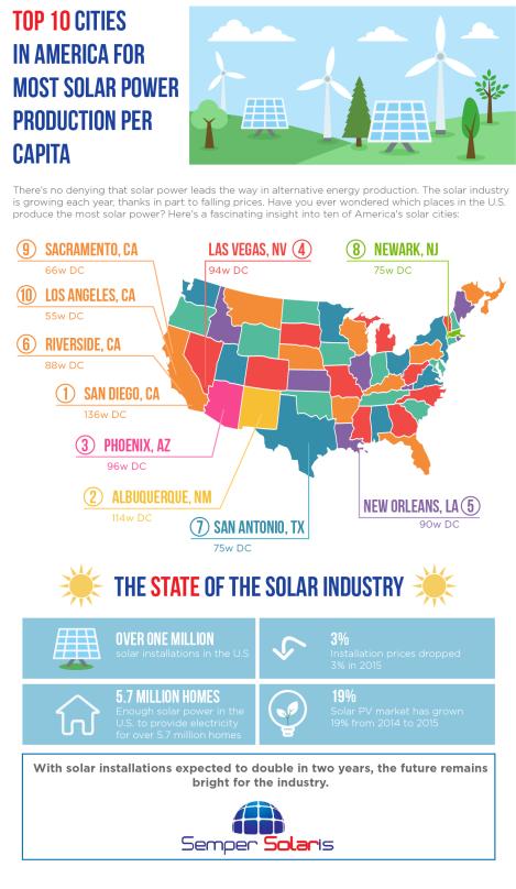 Top 10 cities semper solaris